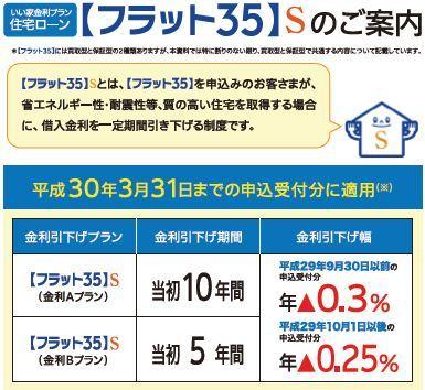省エネルギー性、耐震性などに優れた住宅の場合、フラット35の借入金利を一定期間(5年・10年)引き下げる制度です