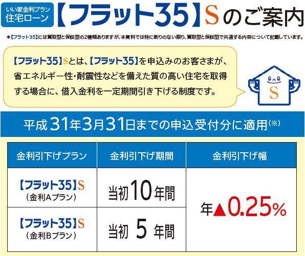 省エネルギー性、耐震性などに優れた住宅の場合、フラット35の借入金利を一定期間(5年・10年)引き下げる制度です。